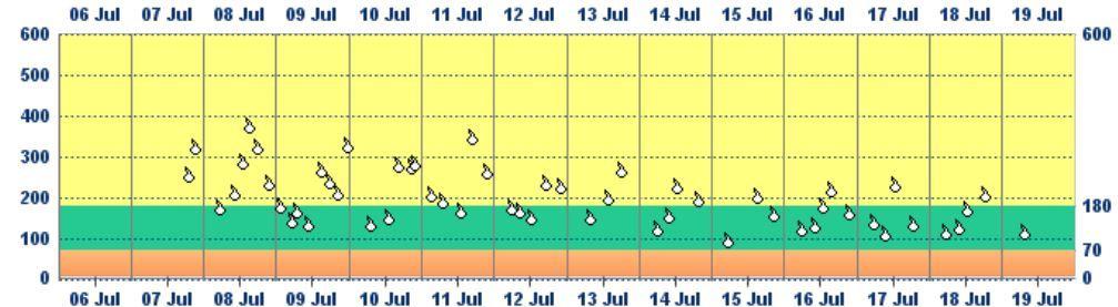 Zuckerwerte von 3 Wochen, erst Lantus, dann Tresiba ab 11.7.