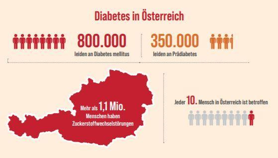 Österreich: 350000 Menschenmit Prä-Diabetes